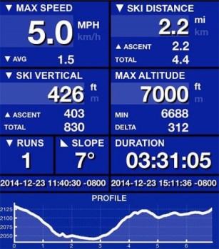 4.4 miles trekked